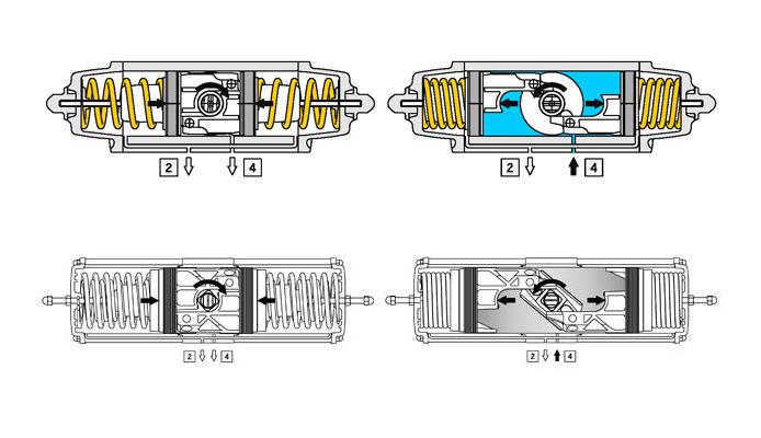 """Aluminium GS (spring return) pneumatic actuator - specifications - WORKING PLANE PNEUMATIC ACTUATOR """" GS"""" TYPE"""