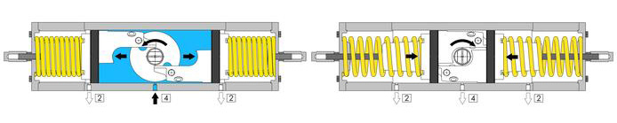 GS (spring return) pneumatic actuator A105 carbon steel - specifications - GS PNEUMATIC ACTUATOR OPERATING DIAGRAM